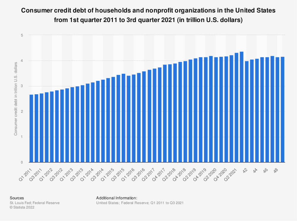 Statistic: Consumer credit debt of households and nonprofit organizations in the United States from 1st quarter 2010 to 3rd quarter 2017 (in trillion U.S. dollars)   Statista