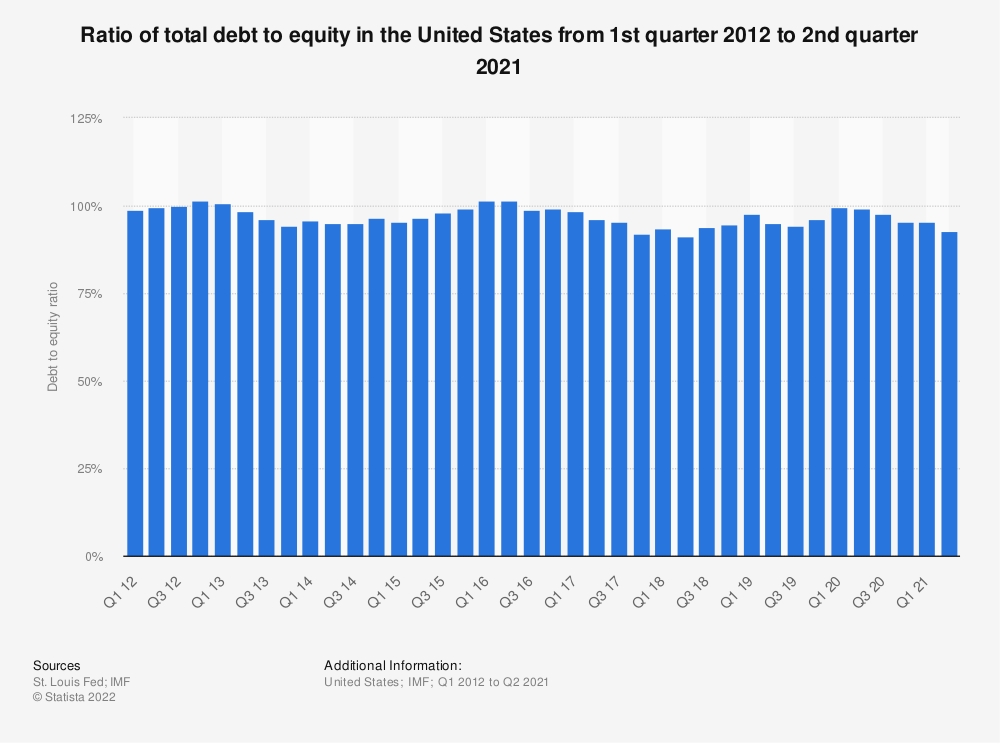 Statistic: Ratio of total debt to equity in the United States from 1st quarter 2012 to 1st quarter 2020 | Statista
