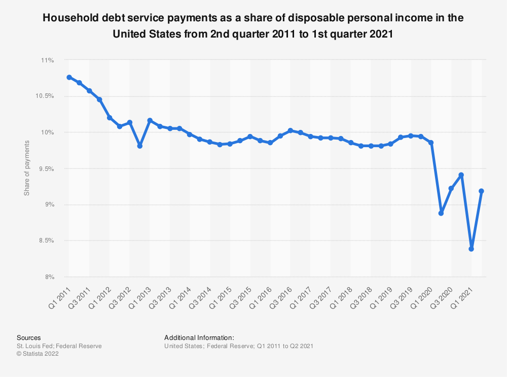 Statistic: Household debt service payments as a share of disposable personal income in the United States from 1st quarter 2011 to 4th quarter 2018 | Statista