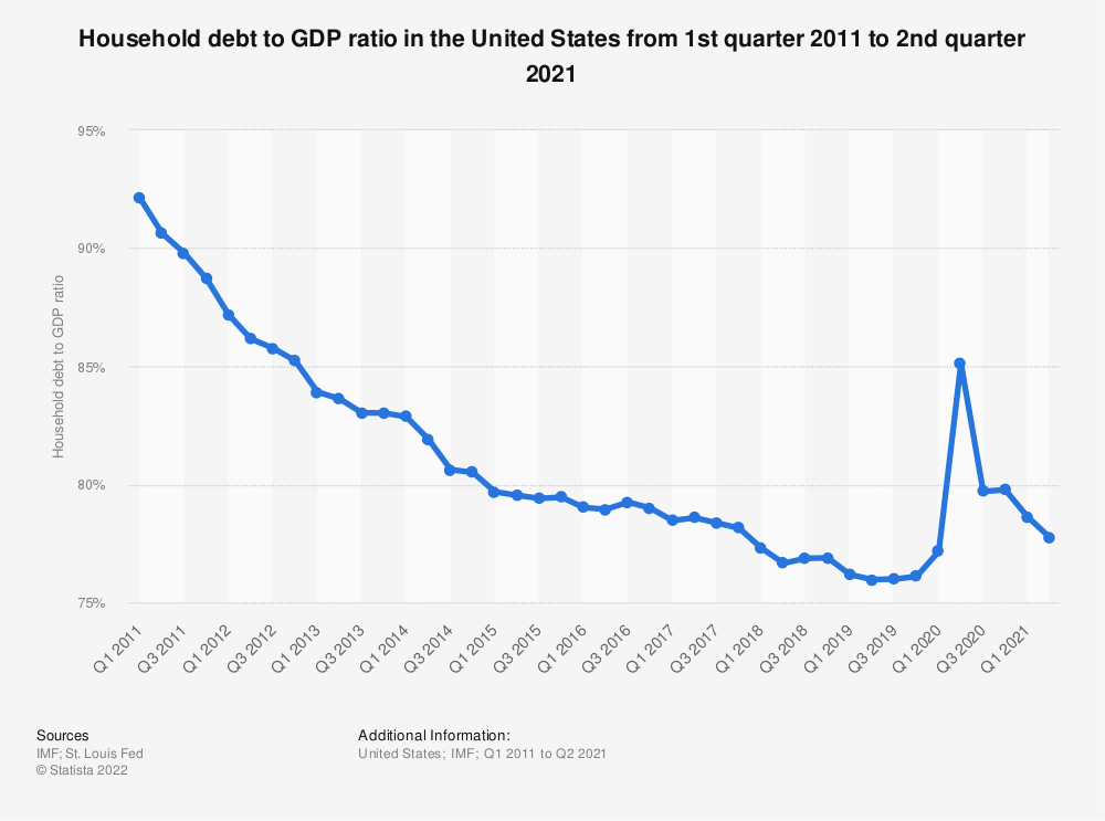 Statistic: Household debt to GDP ratio in the United States from 1st quarter 2011 to 1st quarter 2019 | Statista