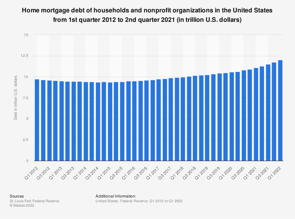 Statistic: Home mortgage debt of households and nonprofit organizations in the United States from 1st quarter 2012 to 1st quarter 2019 (in trillion U.S. dollars) | Statista