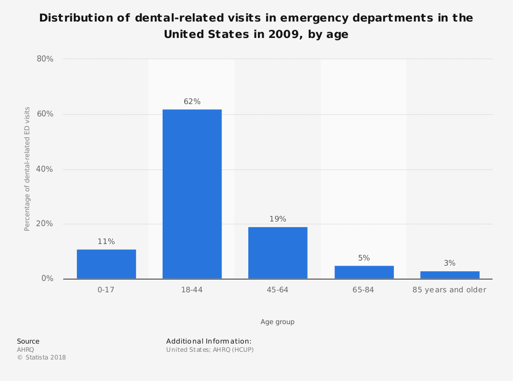 Statistic: Distribution of dental-related visits in emergency departments in the United States in 2009, by age | Statista