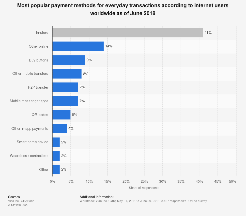 Statistic: Most popular payment methods for everyday transactions according to internet users worldwide as of June 2018 | Statista