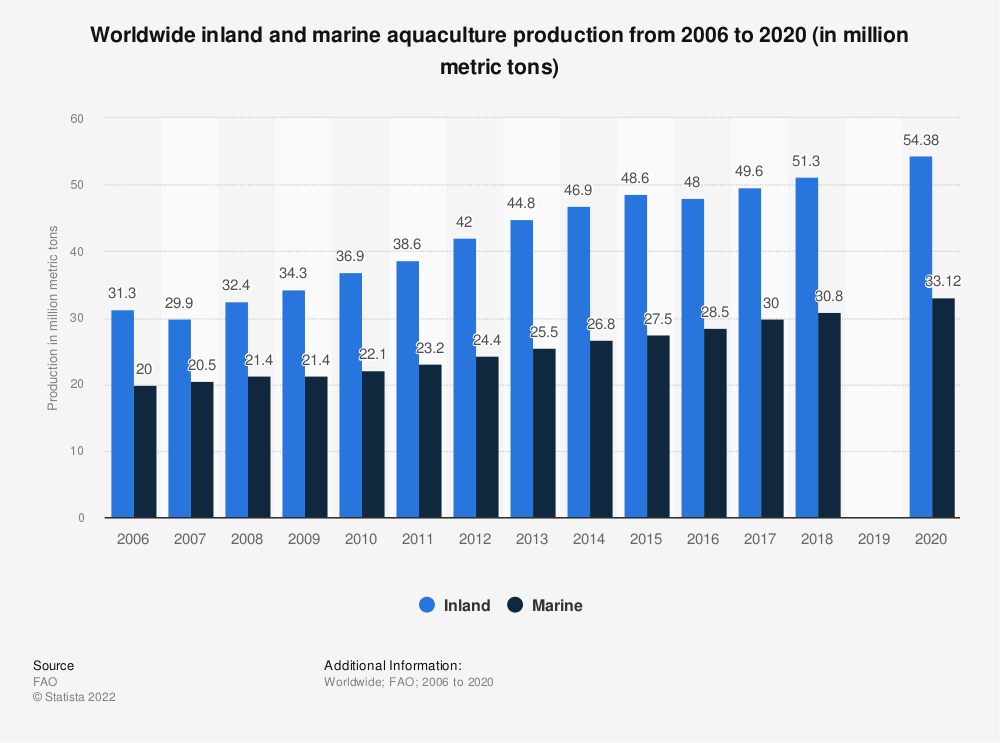 Statistic: Worldwide inland and marine aquaculture production from 2006 to 2016 (in million metric tons) | Statista