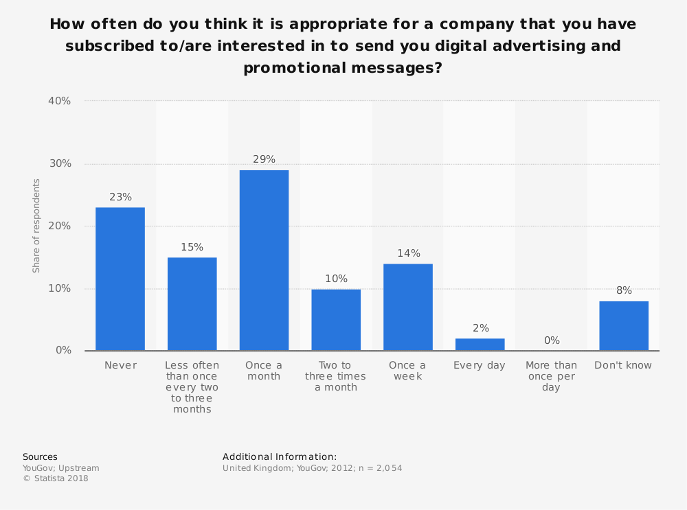Statistic: How often do you think it is appropriate for a company that you have subscribed to/are interested in to send you digital advertising and promotional messages? | Statista