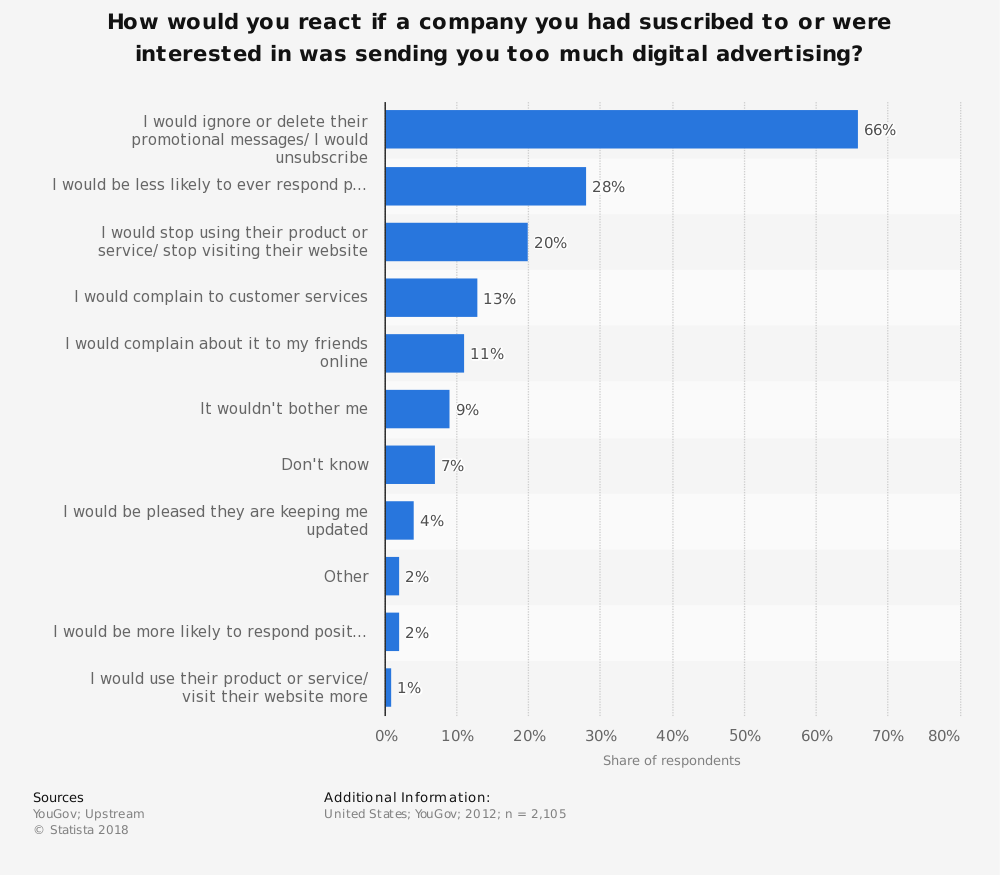Statistic: How would you react if a company you had suscribed to or were interested in was sending you too much digital advertising? | Statista