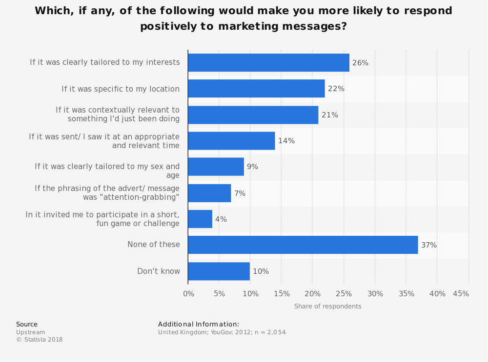 Statistic: Which, if any, of the following would make you more likely to respond positively to marketing messages? | Statista