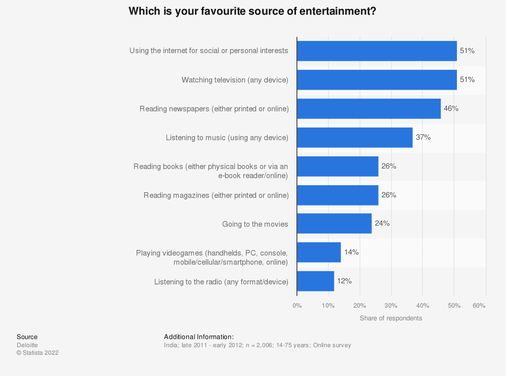 Statistic: Which is your favourite source of entertainment? | Statista