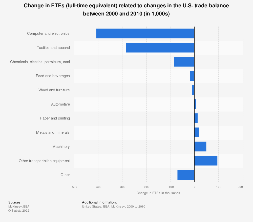Statistic: Change in FTEs (full-time equivalent) related to changes in the U.S. trade balance between 2000 and 2010 (in 1,000s) | Statista