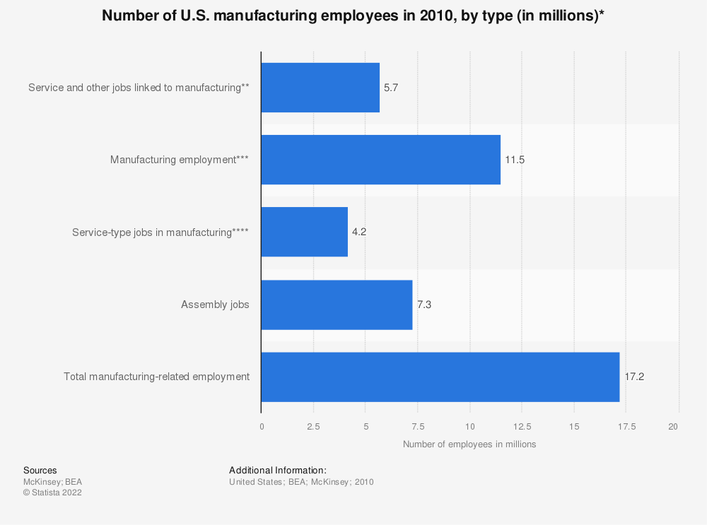 Statistic: Number of U.S. manufacturing employees in 2010, by type (in millions)*  | Statista