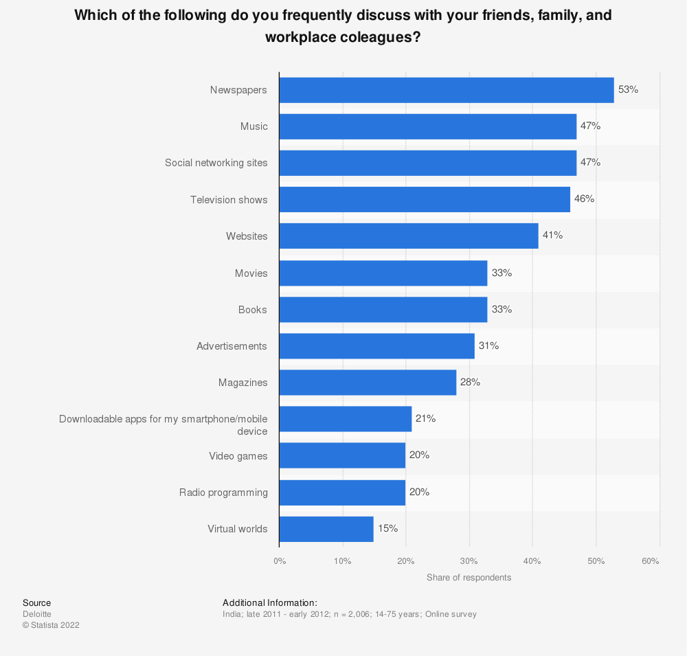 Statistic: Which of the following do you frequently discuss with your friends, family, and workplace coleagues? | Statista