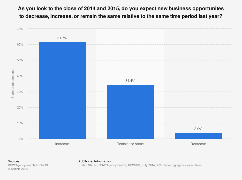 Statistic: As you look to the close of 2014 and 2015, do you expect new business opportunites to decrease, increase, or remain the same relative to the same time period last year? | Statista