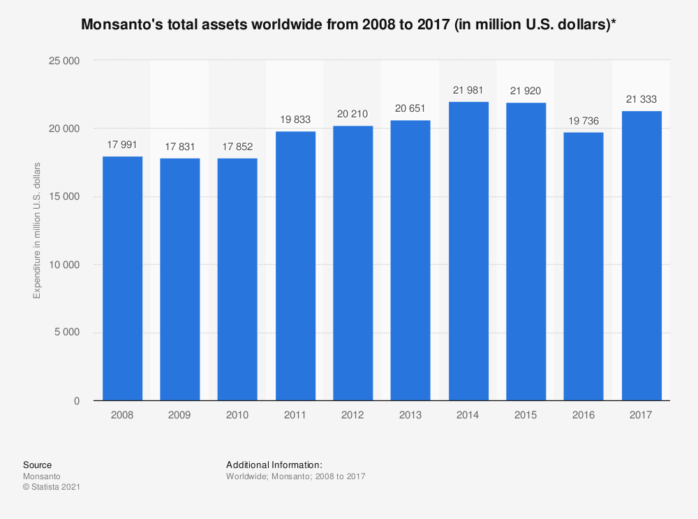 Statistic: Monsanto's total assets worldwide from 2008 to 2017 (in million U.S. dollars)* | Statista