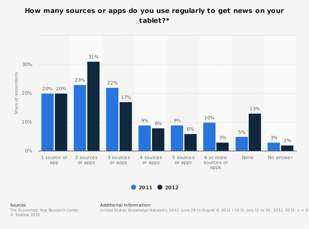 Statistic: How many sources or apps do you use regularly to get news on your tablet?* | Statista