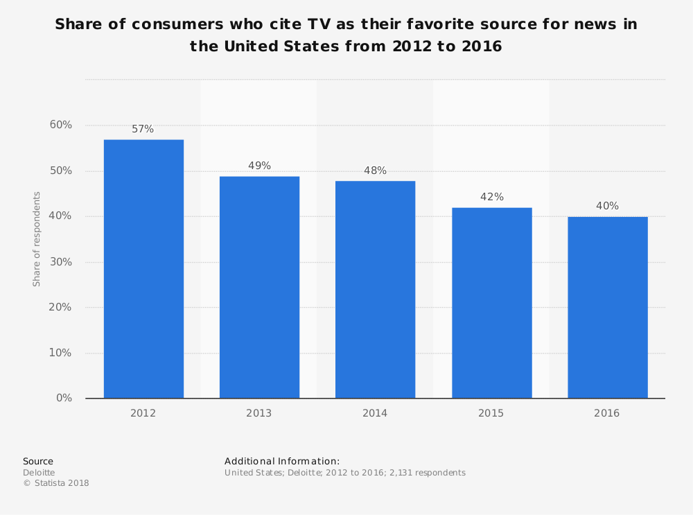 Statistic: Share of consumers who cite TV as their favorite source for news in the United States from 2012 to 2016 | Statista
