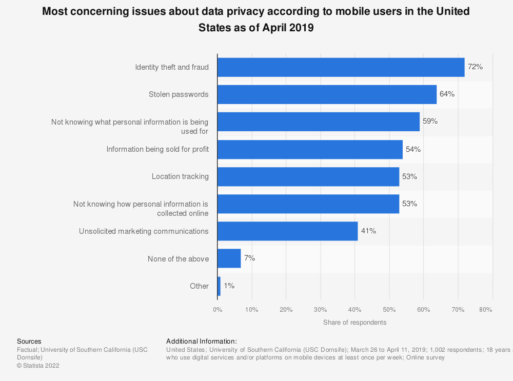 Statistic: Most concerning issues about data privacy according to mobile users in the United States as of April 2019 | Statista