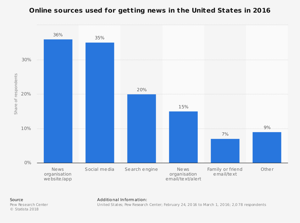 Statistic: Online sources used for getting news in the United States in 2016 | Statista