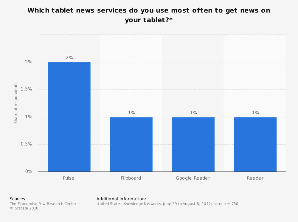 Statistic: Which tablet news services do you use most often to get news on your tablet?*   Statista