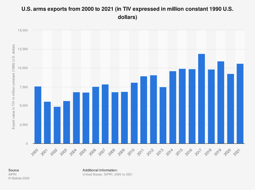 Statistic: U.S. arms exports from 2000 to 2018 (in TIV expressed in million constant 1990 U.S. dollars) | Statista