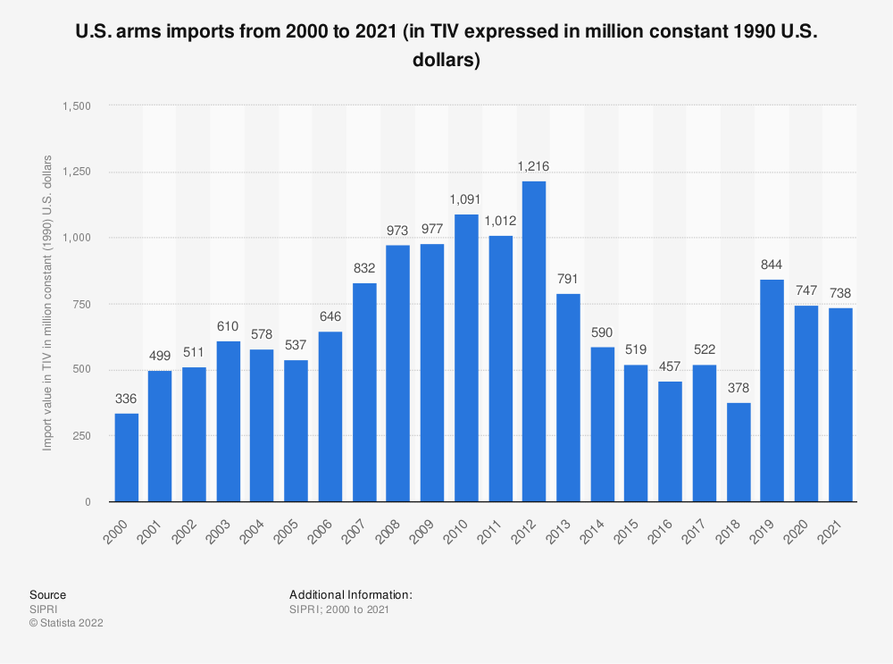 Statistic: U.S. arms imports from 2000 to 2018 (in TIV expressed in million constant 1990 U.S. dollars) | Statista