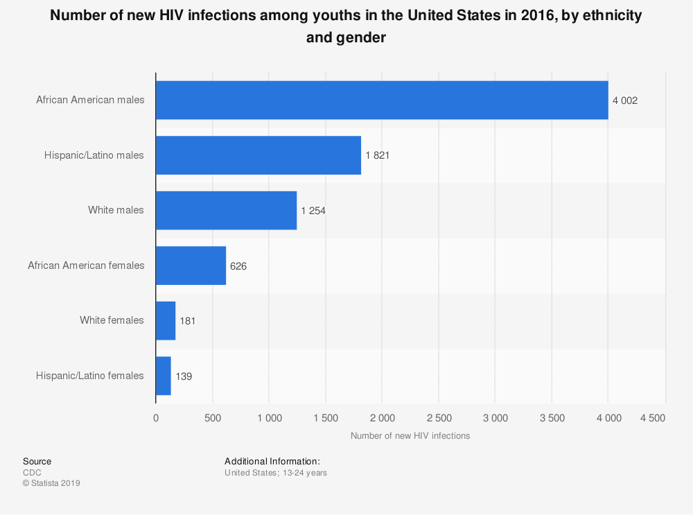 Statistic: Number of new HIV infections among youths in the United States in 2016, by ethnicity and gender | Statista