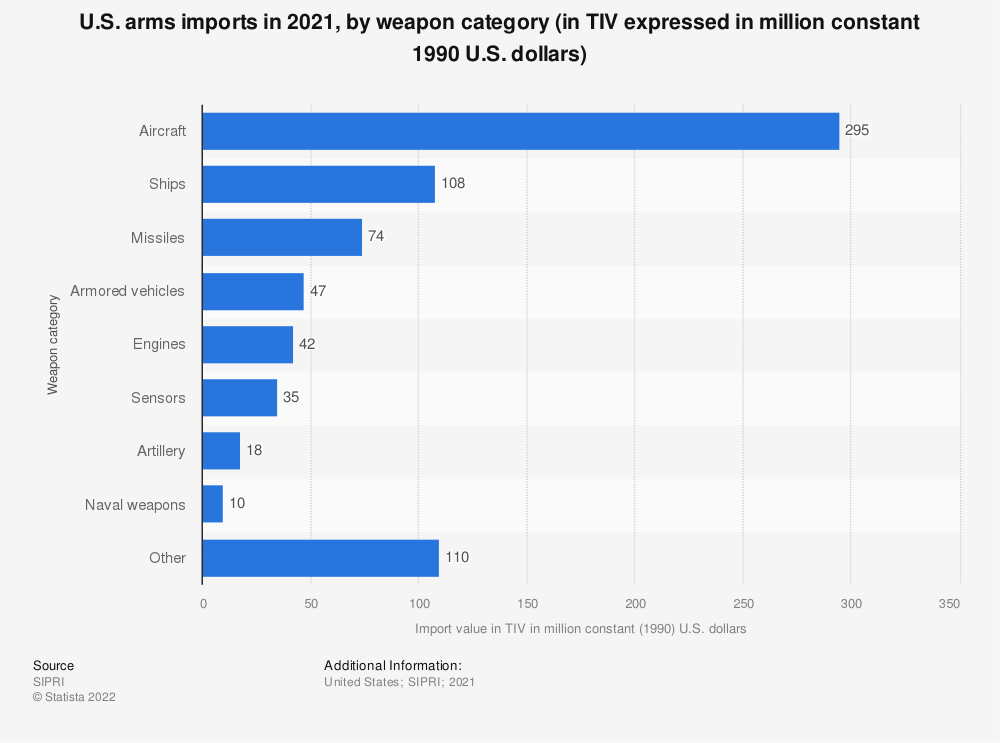 Statistic: U.S. arms imports in 2018, by weapon category (in TIV expressed in million constant 1990 U.S. dollars) | Statista