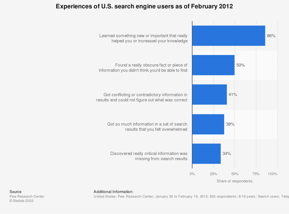 Statistic: Experiences of U.S. search engine users as of February 2012 | Statista