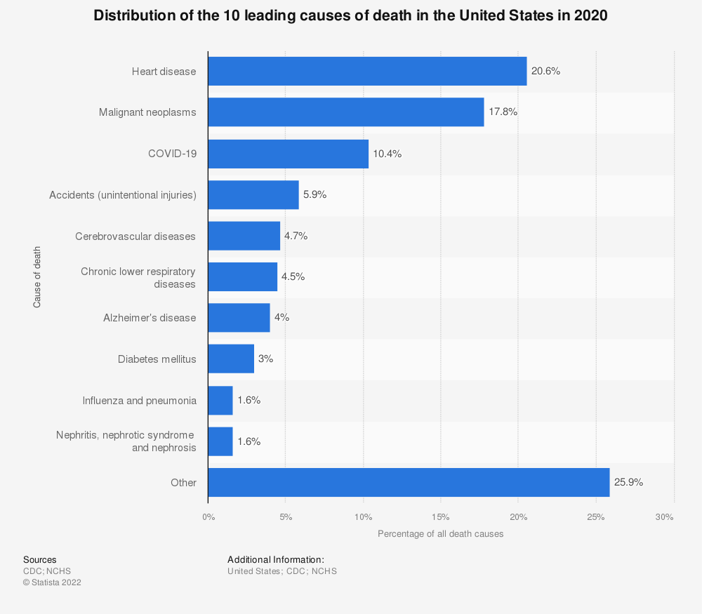 Statistic: Distribution of the 10 leading causes of death in the United States in 2016 | Statista