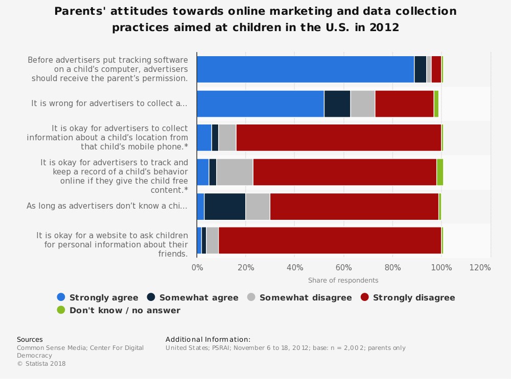 Statistic: Parents' attitudes towards online marketing and data collection practices aimed at children in the U.S. in 2012 | Statista