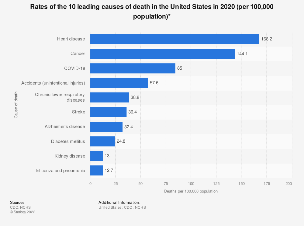 Statistic: Rates of the 10 leading causes of death in the United States in 2016 (per 100,000 population)*   Statista