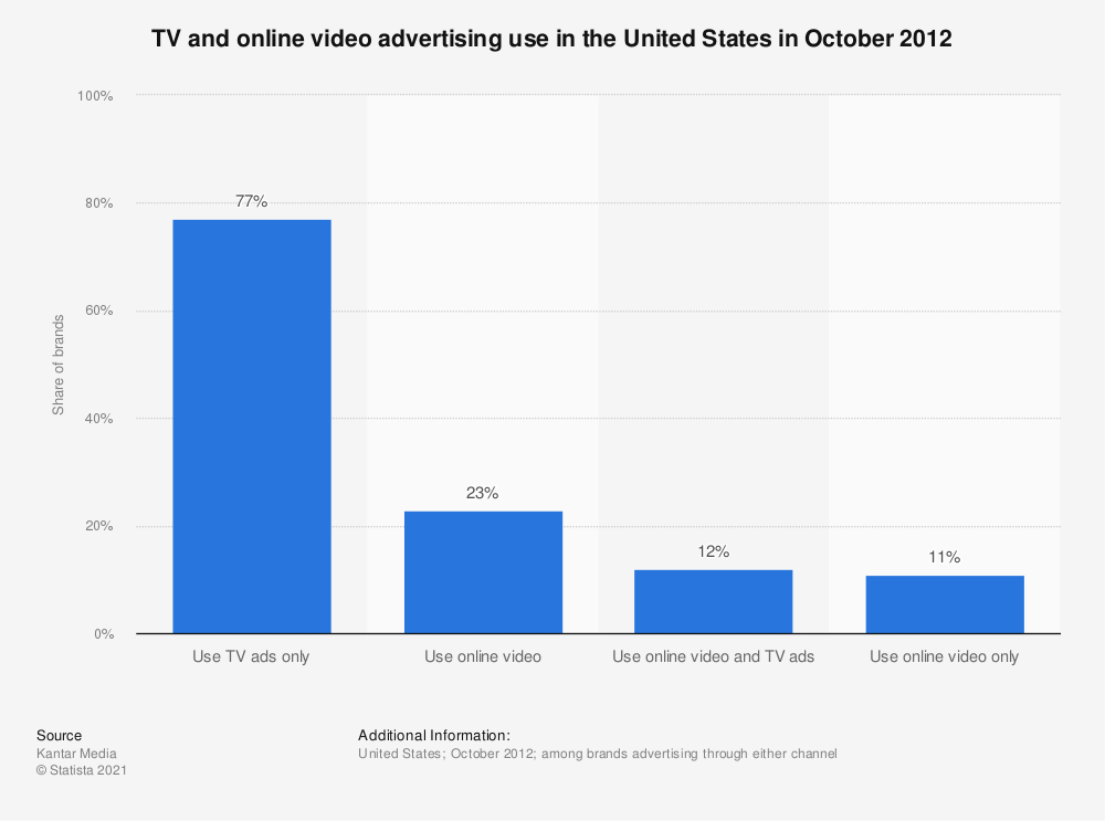 Statistic: TV and online video advertising use in the United States in October 2012 | Statista