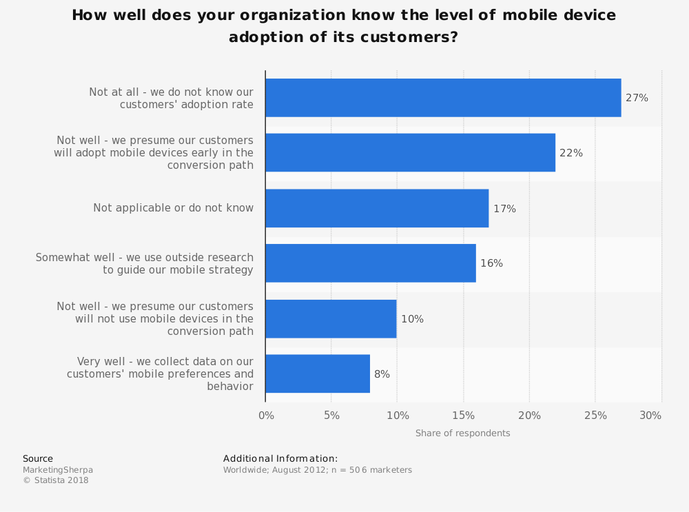 Statistic: How well does your organization know the level of mobile device adoption of its customers?    Statista