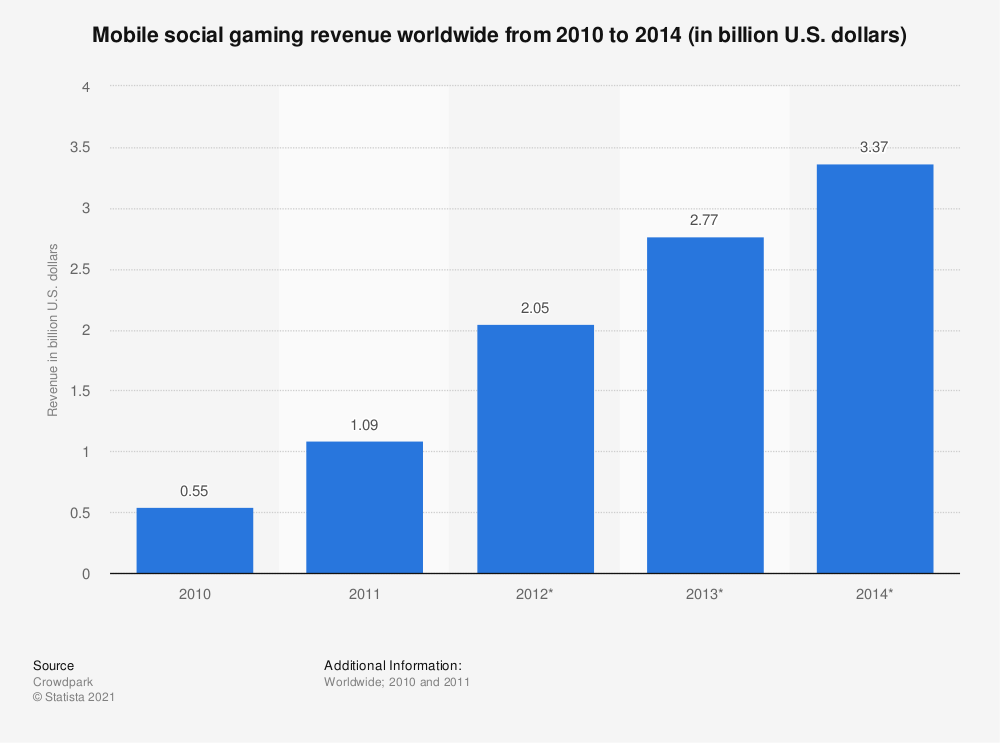Statistic: Mobile social gaming revenue worldwide from 2010 to 2014 (in billion U.S. dollars) | Statista
