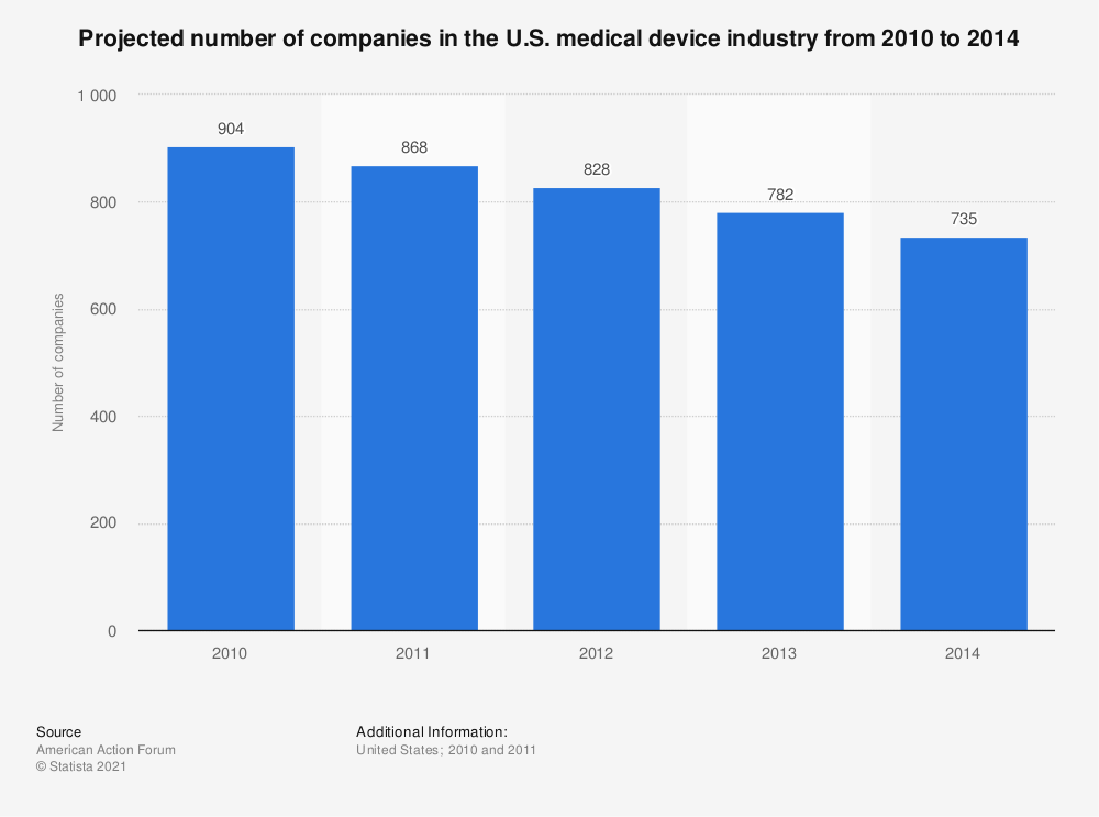 Statistic: Projected number of companies in the U.S. medical device industry from 2010 to 2014 | Statista
