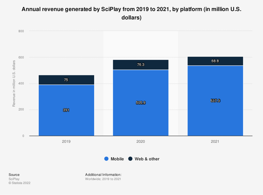 Statistic: Annual revenue generated by SciPlay from 2019 to 2020, by platform (in million U.S. dollars) | Statista