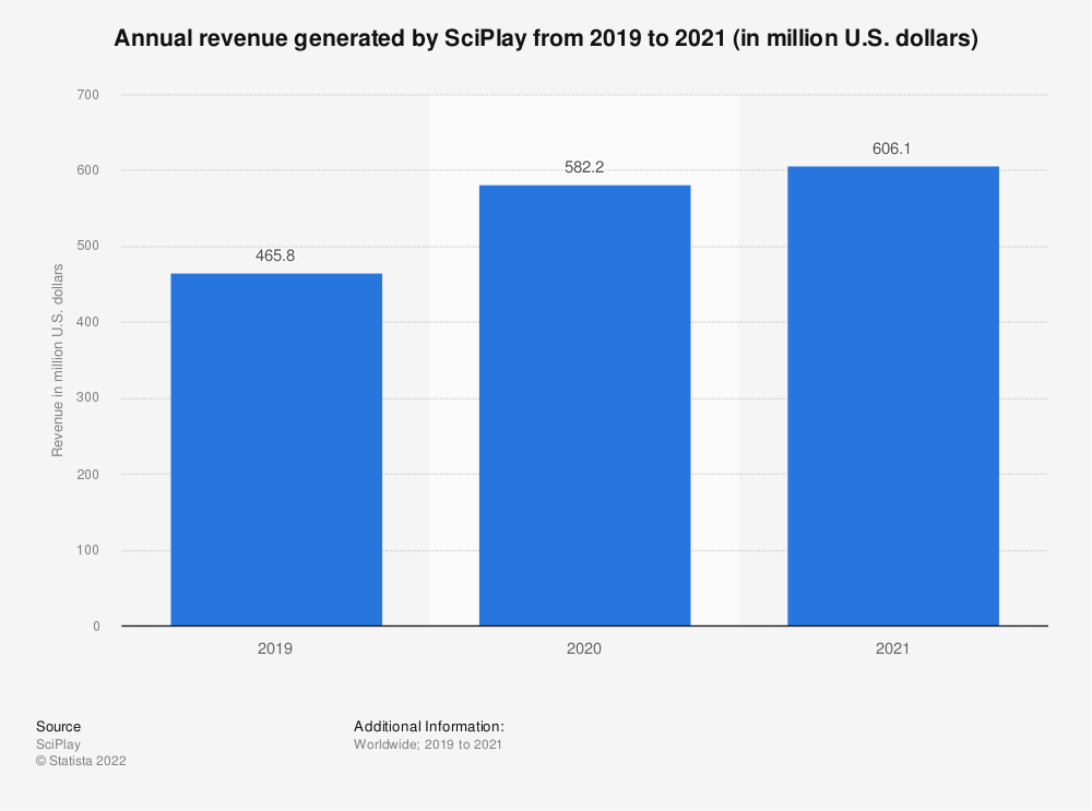 Statistic: Annual revenue generated by SciPlay from 2019 to 2020 (in million U.S. dollars) | Statista
