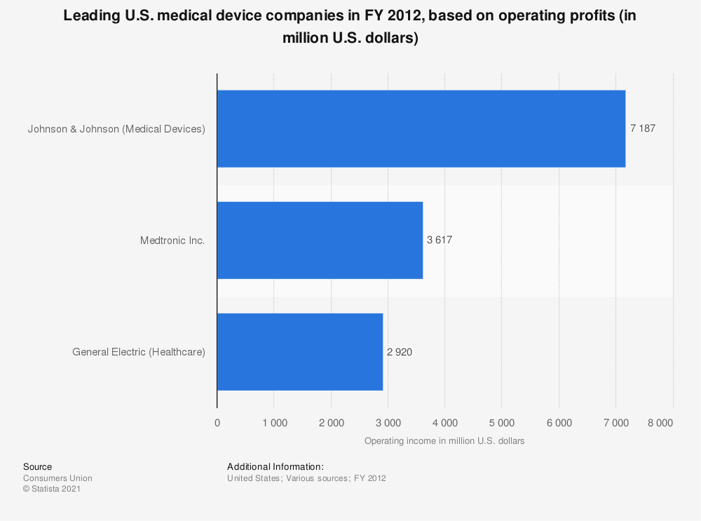 Statistic: Leading U.S. medical device companies in FY 2012, based on operating profits (in million U.S. dollars) | Statista