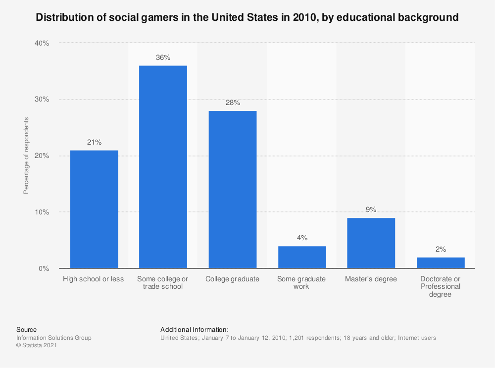 Statistic: Distribution of social gamers in the United States in 2010, by educational background | Statista