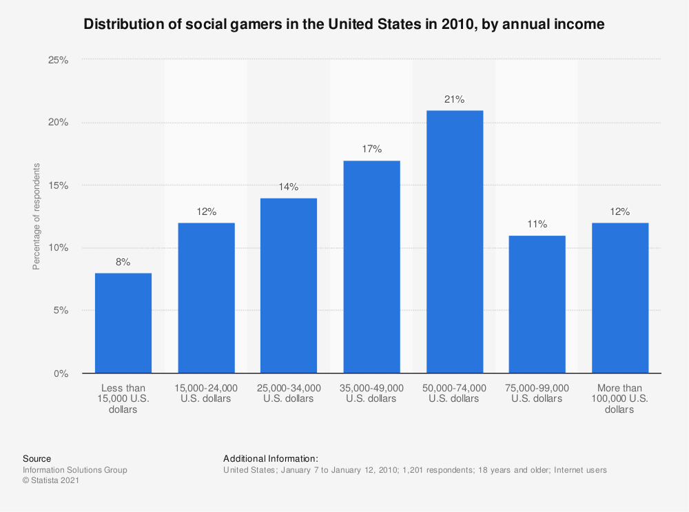 Statistic: Distribution of social gamers in the United States in 2010, by annual income | Statista