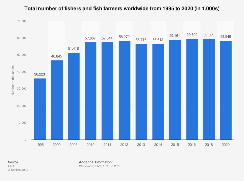 Statistic: Total number of fishers and fish farmers worldwide from 1995 to 2018 (in 1,000s) | Statista