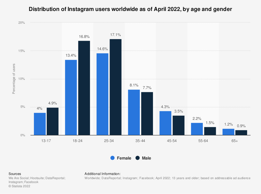 Statistic: Distribution of Instagram users worldwide as of October 2019, by age and gender | Statista