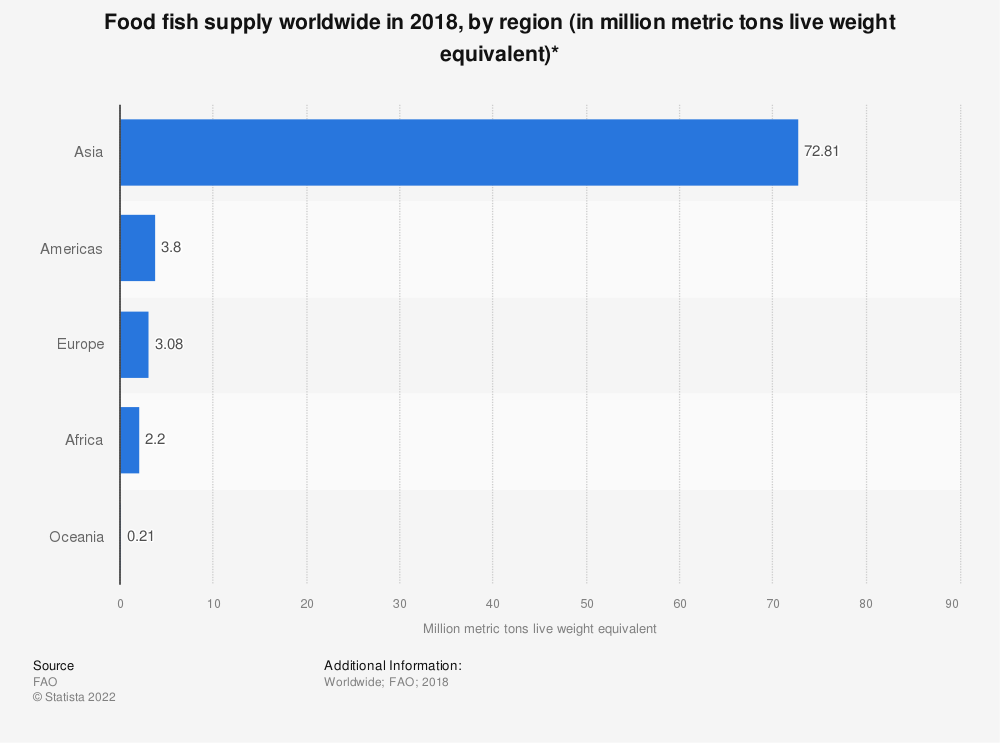 Statistic: Food fish supply worldwide in 2018, by region (in million metric tons live weight equivalent)* | Statista