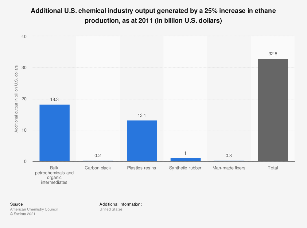 Statistic: Additional U.S. chemical industry output generated by a 25% increase in ethane production, as at 2011 (in billion U.S. dollars) | Statista