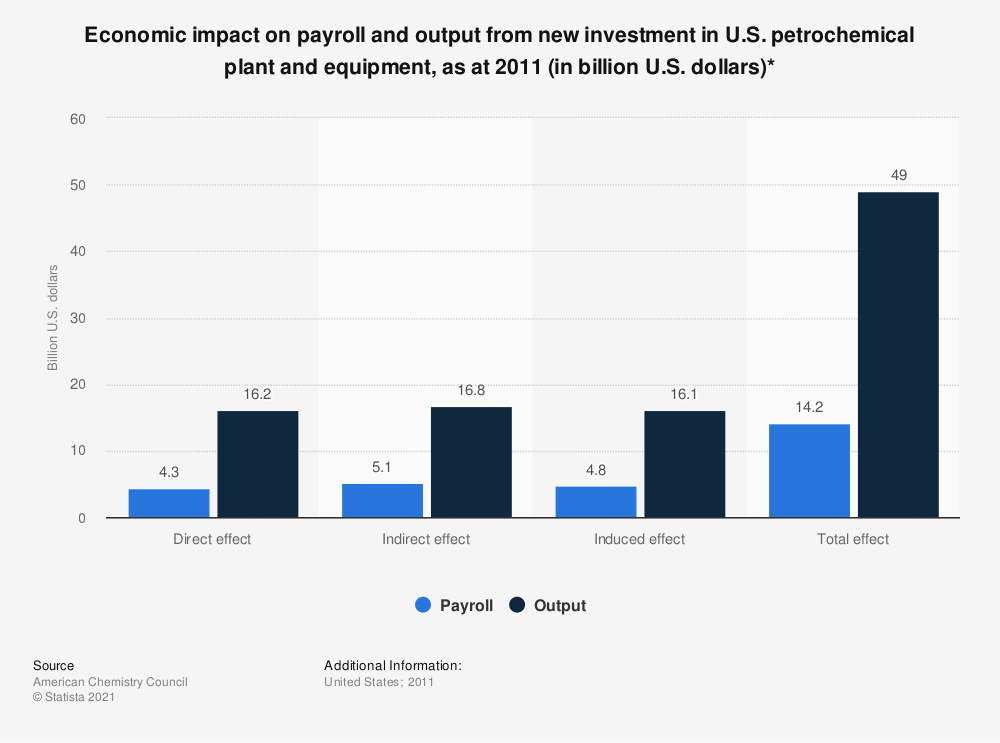 Statistic: Economic impact on payroll and output from new investment in U.S. petrochemical plant and equipment, as at 2011 (in billion U.S. dollars)* | Statista