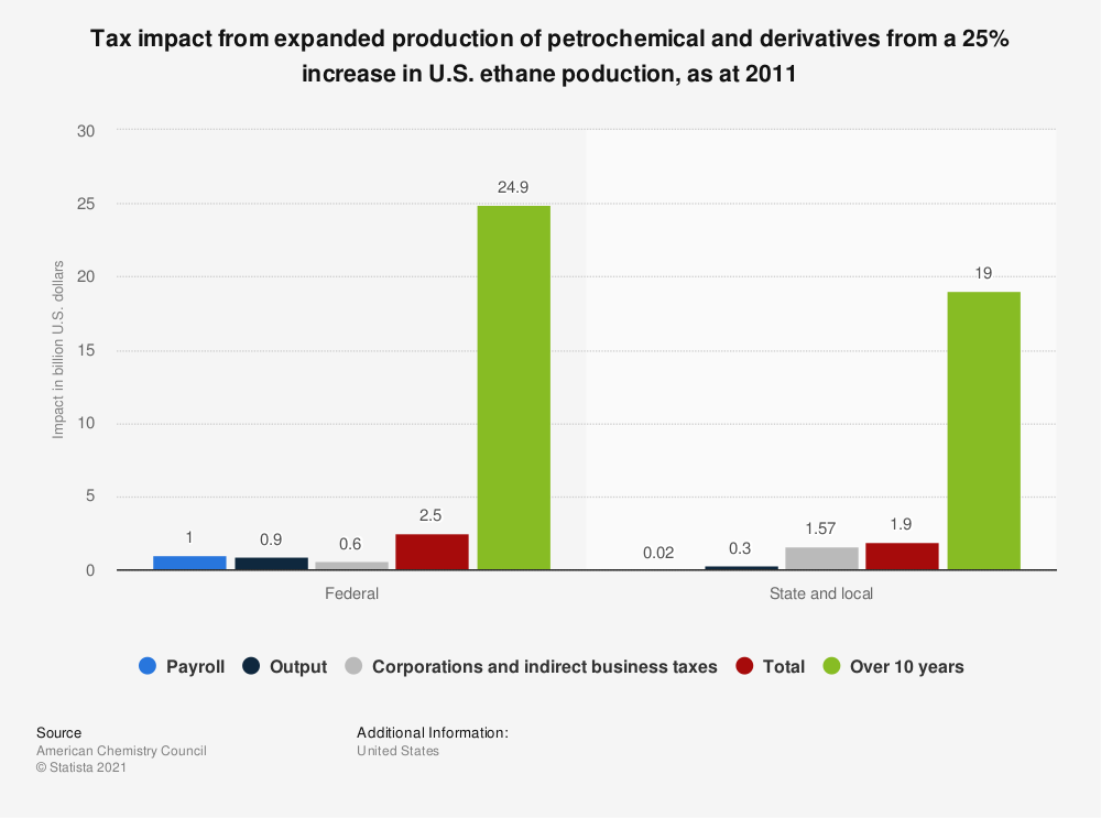 Statistic: Tax impact from expanded production of petrochemical and derivatives from a 25% increase in U.S. ethane poduction, as at 2011 | Statista