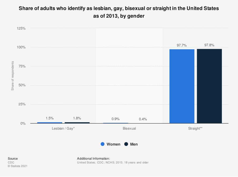 Gay and lesbian tourists statistics