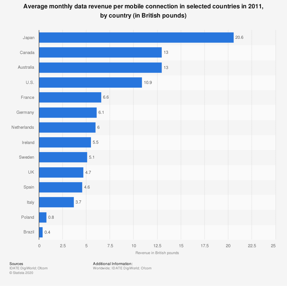 Statistic: Average monthly data revenue per mobile connection in selected countries in 2011, by country (in British pounds) | Statista