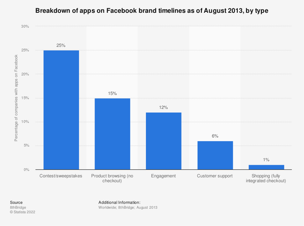 Statistic: Breakdown of apps on Facebook brand timelines as of August 2013, by type | Statista