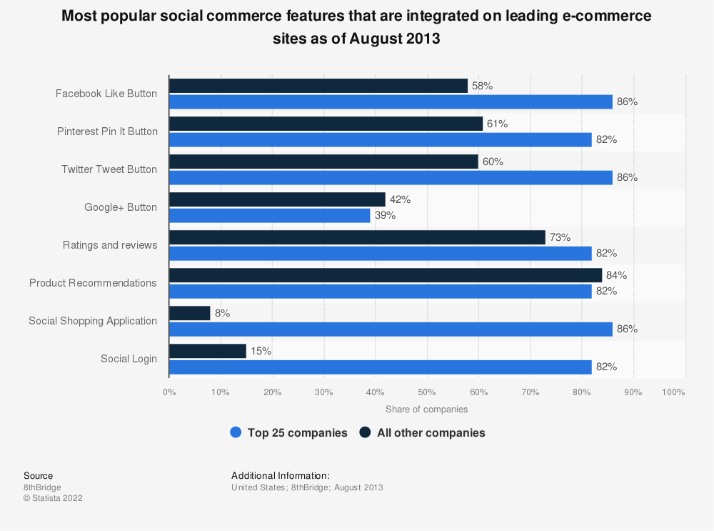 Statistic: Most popular social commerce features that are integrated on leading e-commerce sites as of August 2013 | Statista