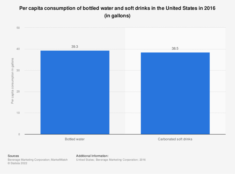 Statistic: Per capita consumption of bottled water and soft drinks in the United States in 2016 (in gallons) | Statista